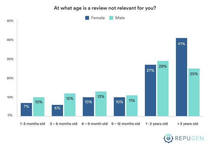 At what age is a review not relevant for you?