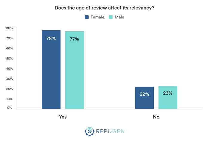 Does the age of review affect its relevancy?
