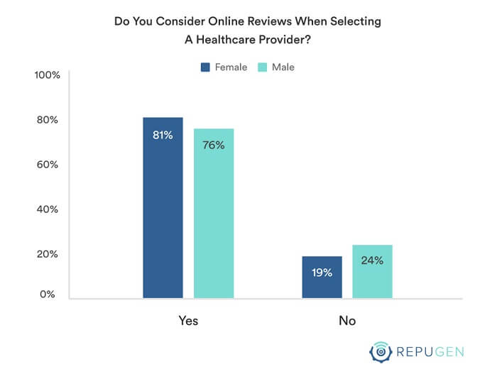 Do You consider online reviews when selecting a doctor