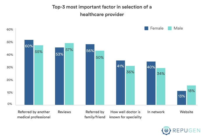 Top 3 Most Important Factor in Selection of a Healthcare Provider