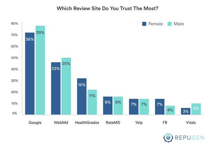 Which Review Sites You Trust the Most?