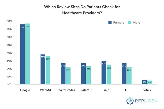 Which review sites do patients check for healthcare providers?