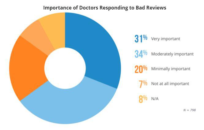 Why Doctors Should Respond to Patient Feedback