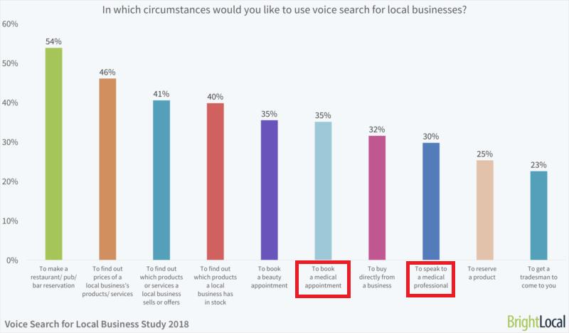 Brightlocal voice search for local busines study