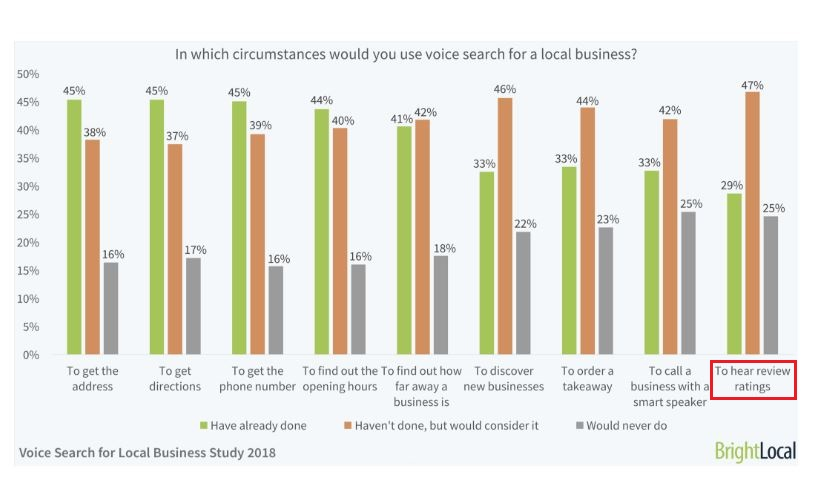 Intentions with which a users conducts voice searches for a local business