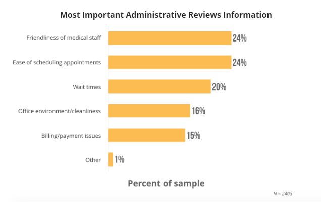 Train your medical staff in customer service best practices