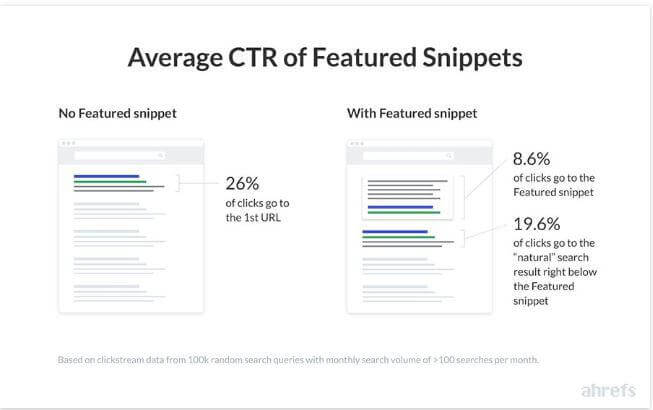 Averate CTR of Featured Snippets