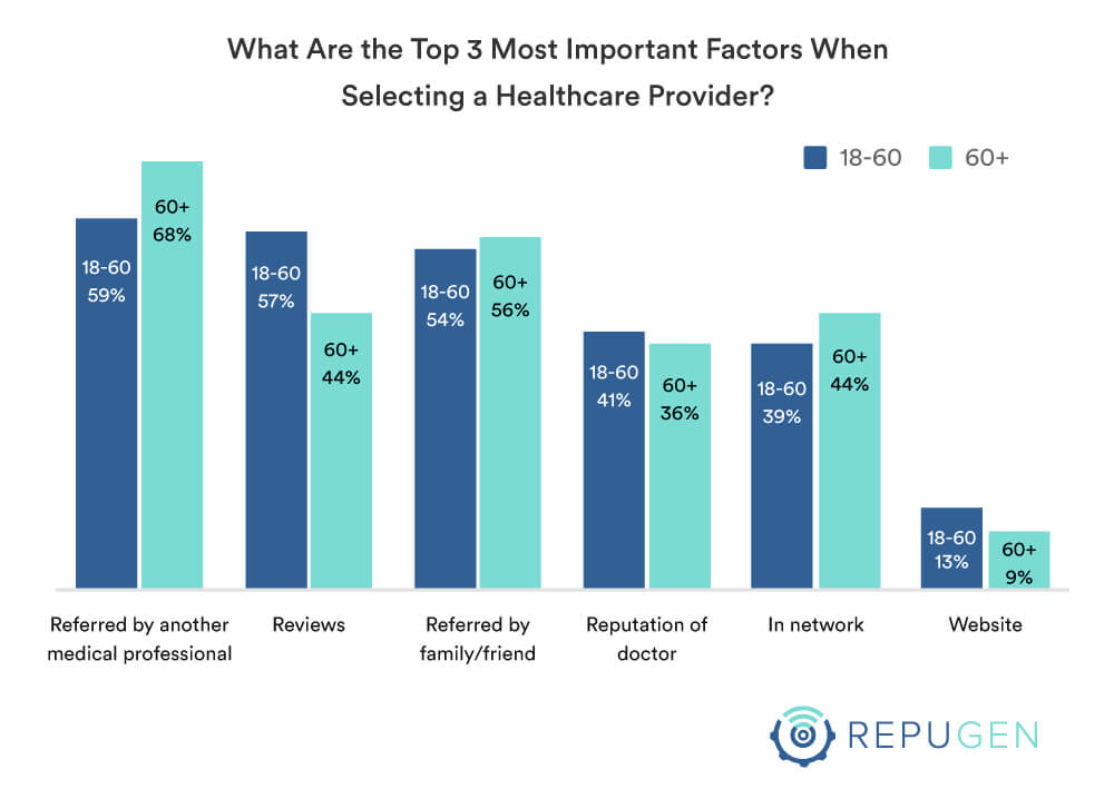 Top-3 most important factors in selection of a healthcare provider by age