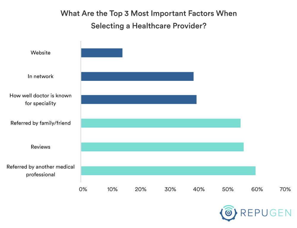 Top 3 Most Important Factors When Selecting a Healthcare Provider