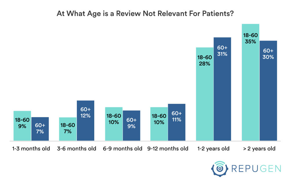At what age is a review not relevant for you by age