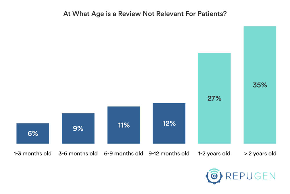 At What Age is a Review Not Relevant For Patients