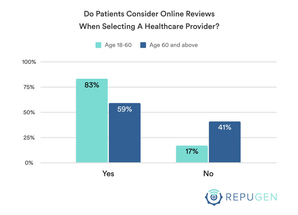 Consider online reviews when selecting a healthcare provider by age