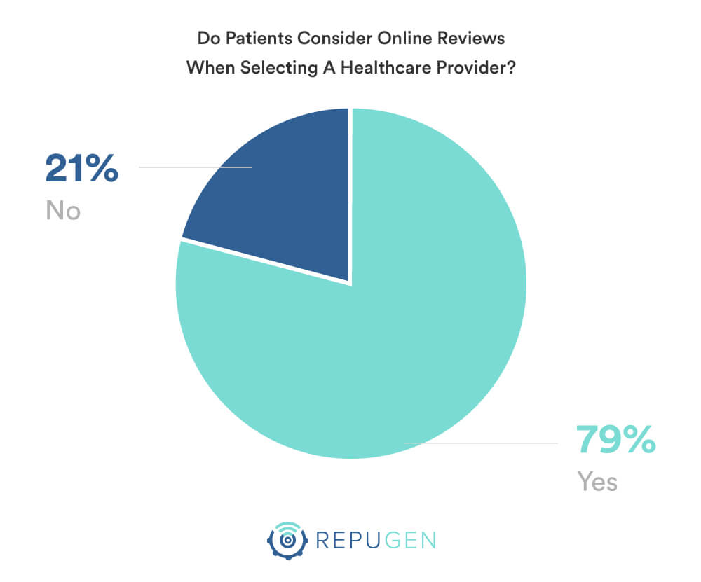 Consider online reviews when selecting a healthcare provider