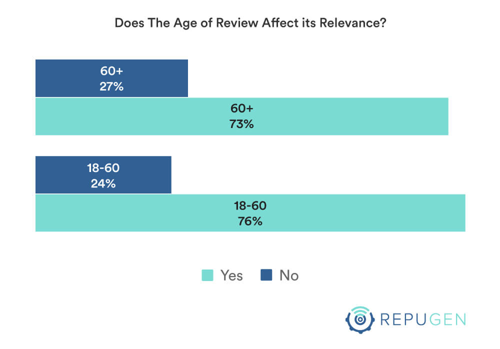 Does the age of review affect its relevancy by age