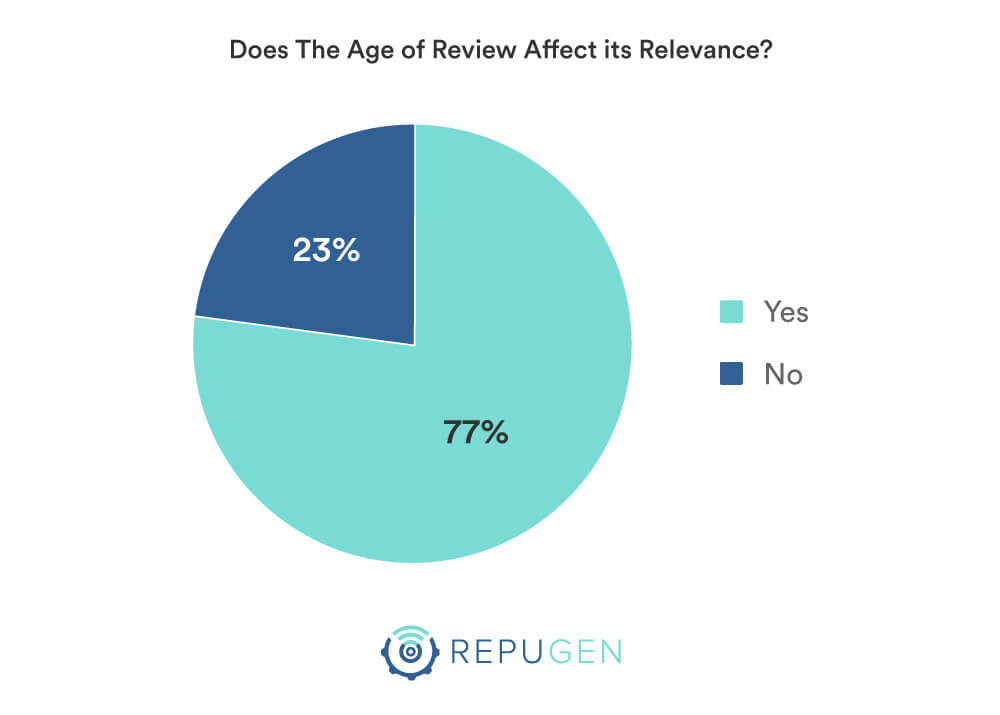 Does The Age of Review Affect its Relevance