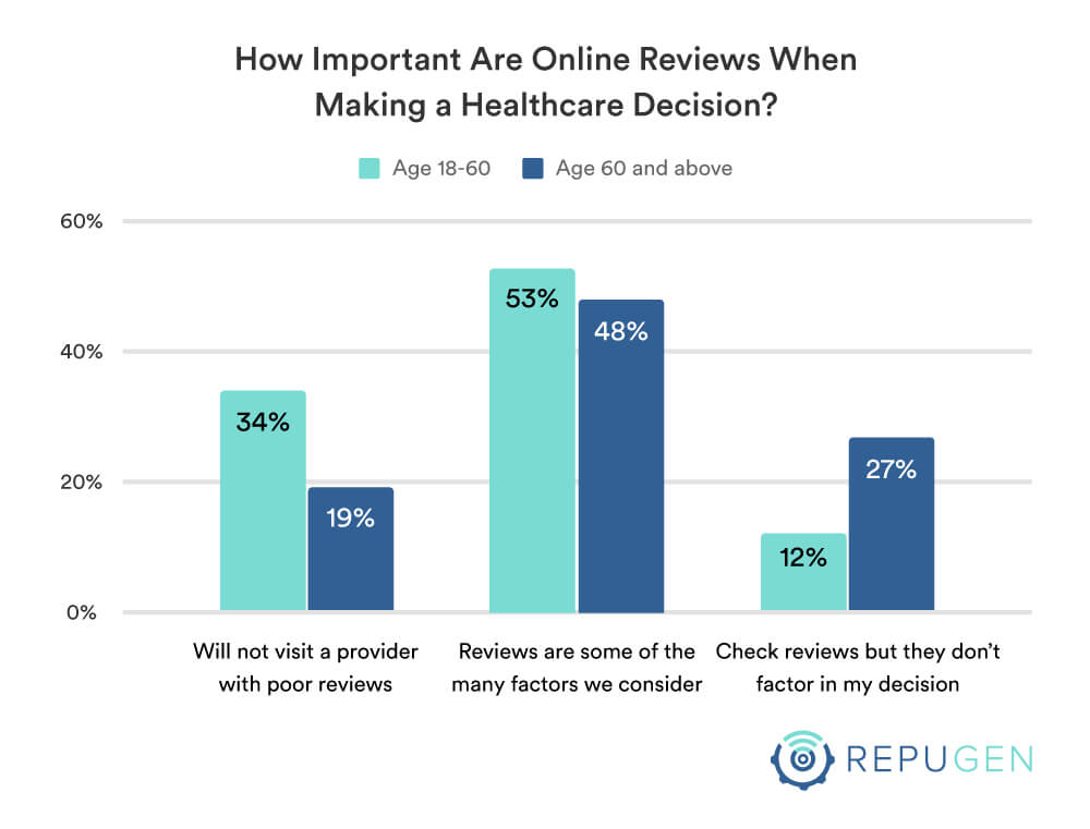 How important are online reviews in selection decision by age