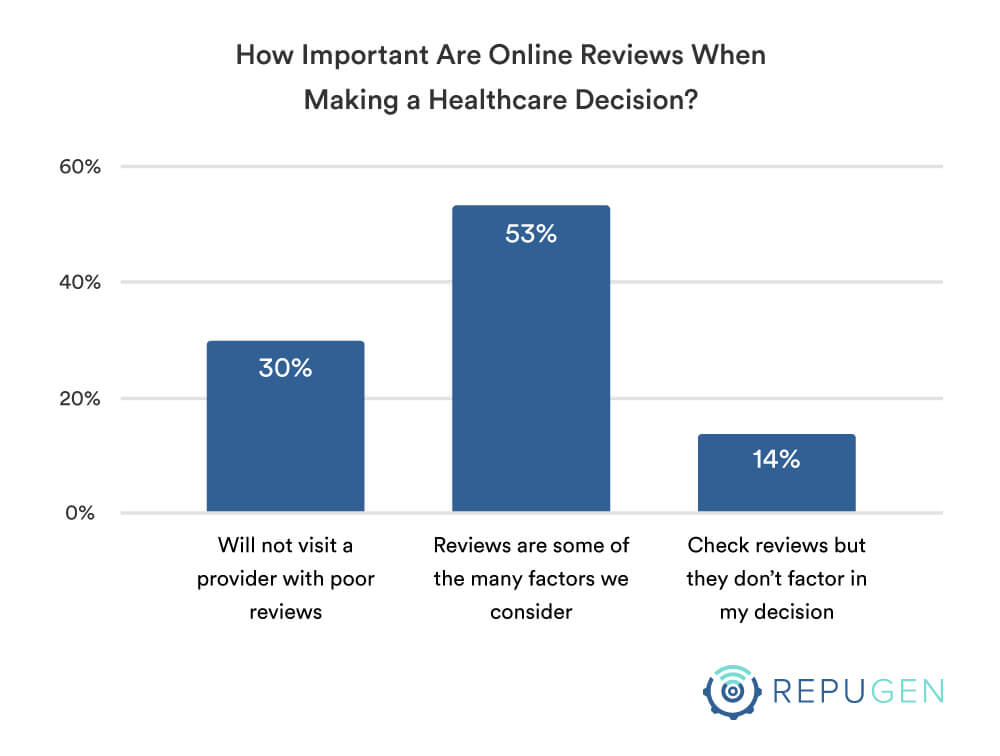How important are online reviews in selection decision