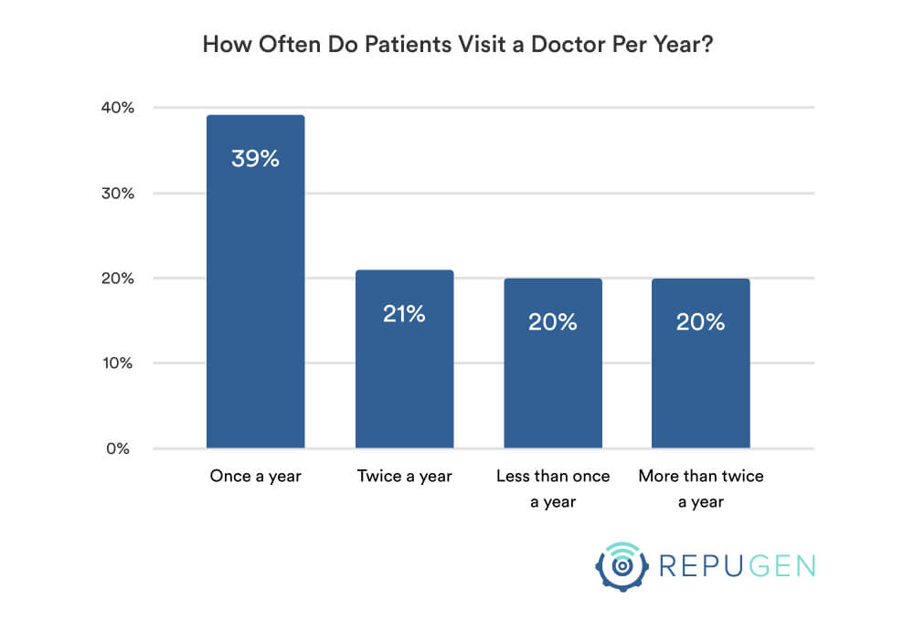 How often do you visit a doctor per year by age