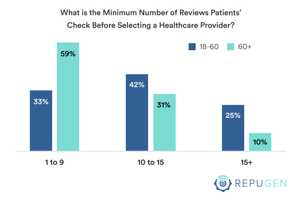 Minimum number of reviews you check before deciding by age