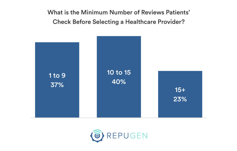 Minimum Number of Reviews Patients' Check Before Selecting a Healthcare Provider