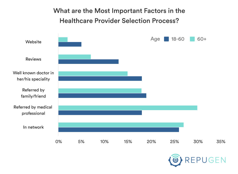 Most important factor in selection of the healthcare provider by age