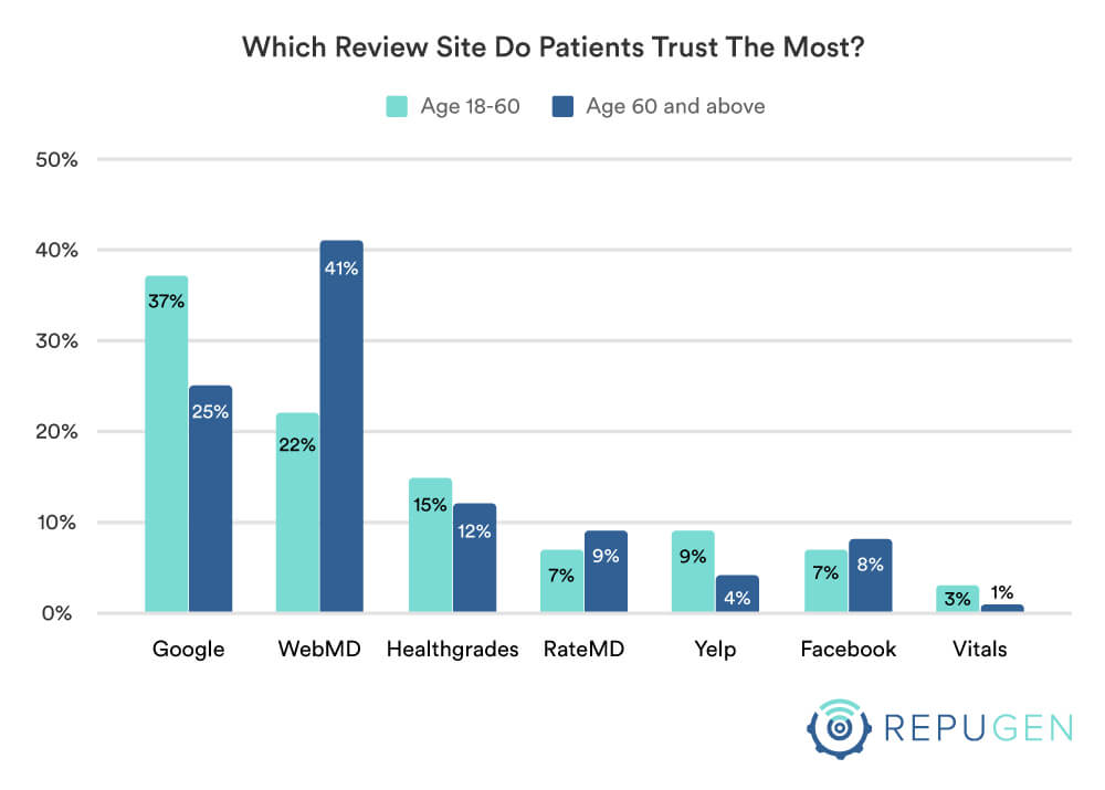 Which review site do you trust the most by age