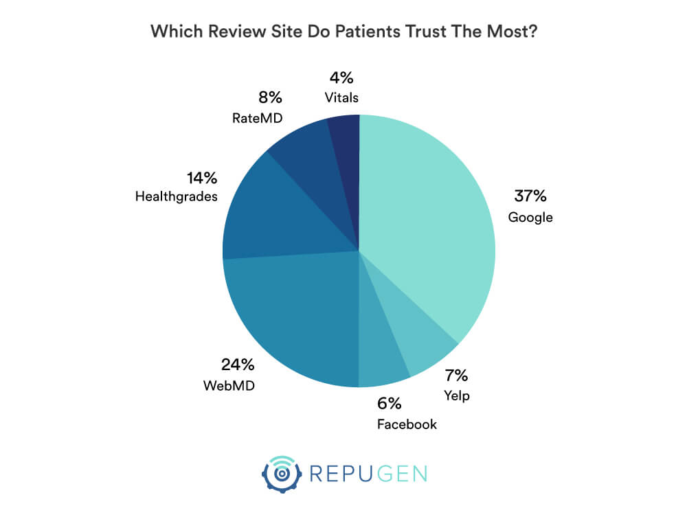Which Review Site Do Patients Trust The Most?