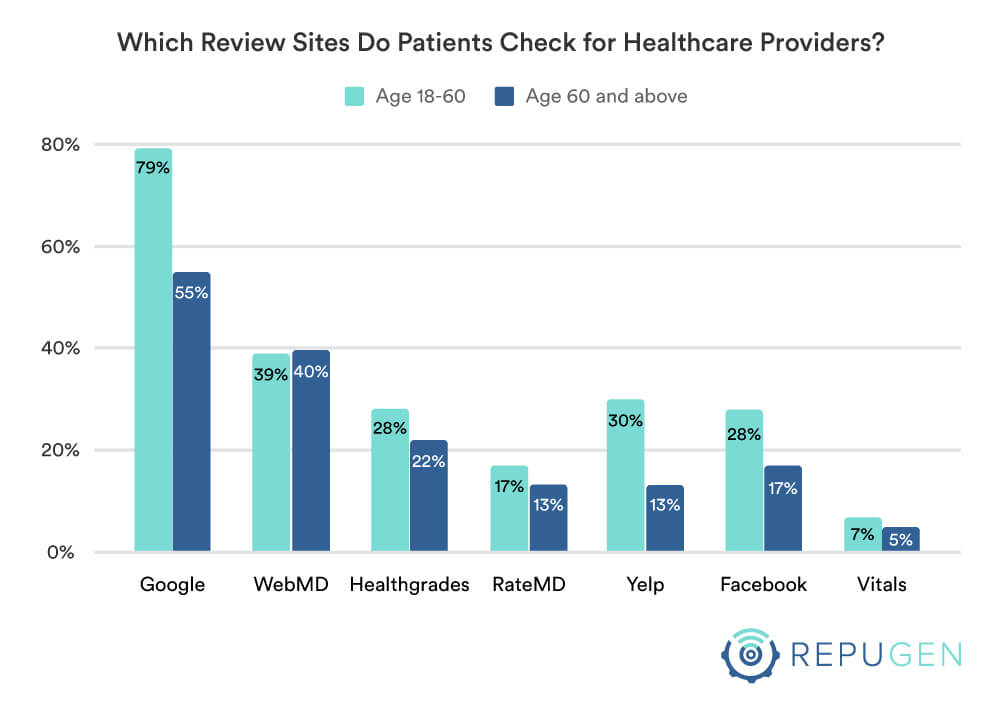 Which review sites you check for healthcare providers by age